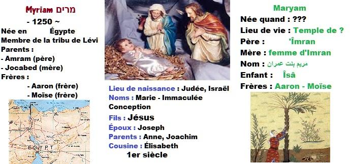 Les deux Marie de la Bible et la Mariam du Coran